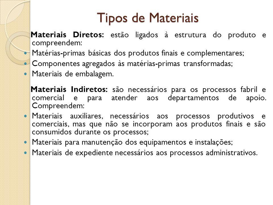 Tipos de Materiais Materiais Diretos: estão ligados à estrutura do produto e compreendem: Matérias-primas básicas dos produtos finais e complementares