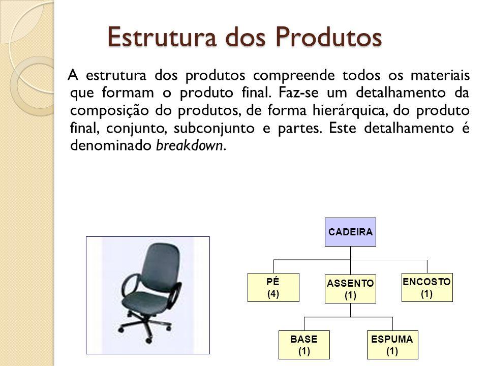 Estrutura dos Produtos A estrutura dos produtos compreende todos os materiais que formam o produto final. Faz-se um detalhamento da composição do prod