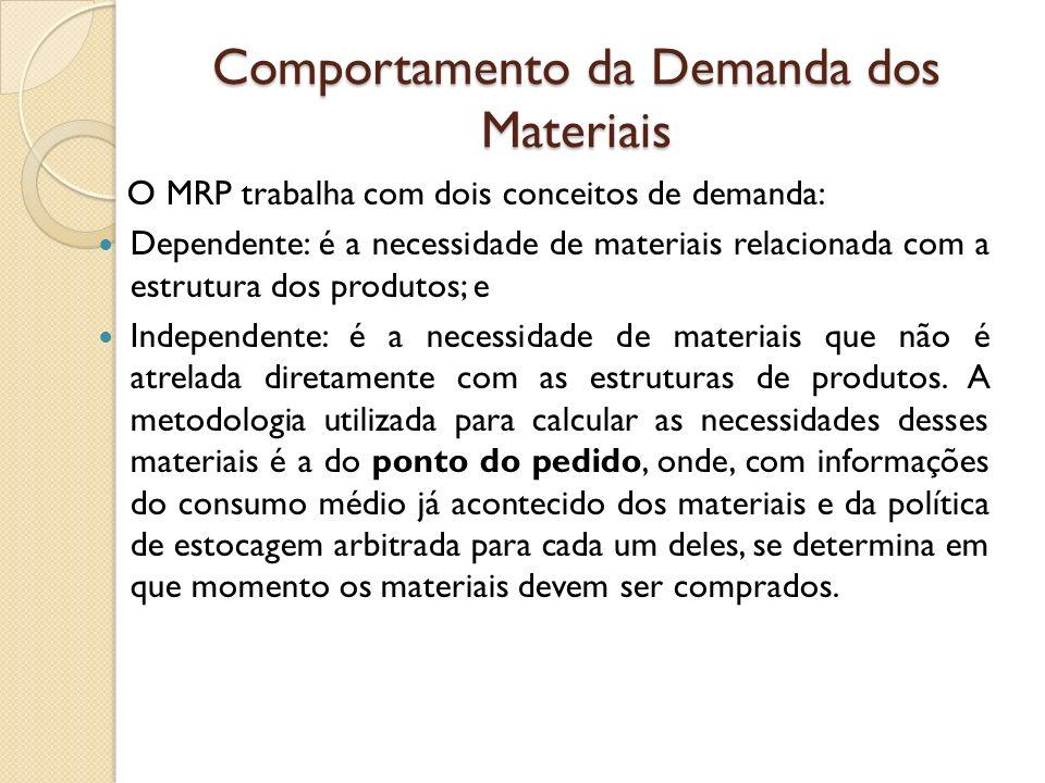 Comportamento da Demanda dos Materiais O MRP trabalha com dois conceitos de demanda: Dependente: é a necessidade de materiais relacionada com a estrut