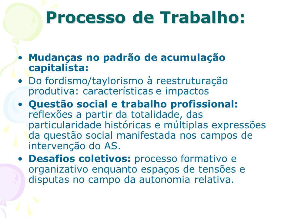 Processo de trabalho e serviço social Dupla funcionalidade do trabalho do AS Projeto societário x projeto profissional Unidade contraditória na intervenção profissional