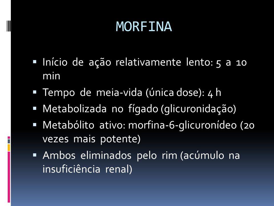 MORFINA Início de ação relativamente lento: 5 a 10 min Tempo de meia-vida (única dose): 4 h Metabolizada no fígado (glicuronidação) Metabólito ativo: