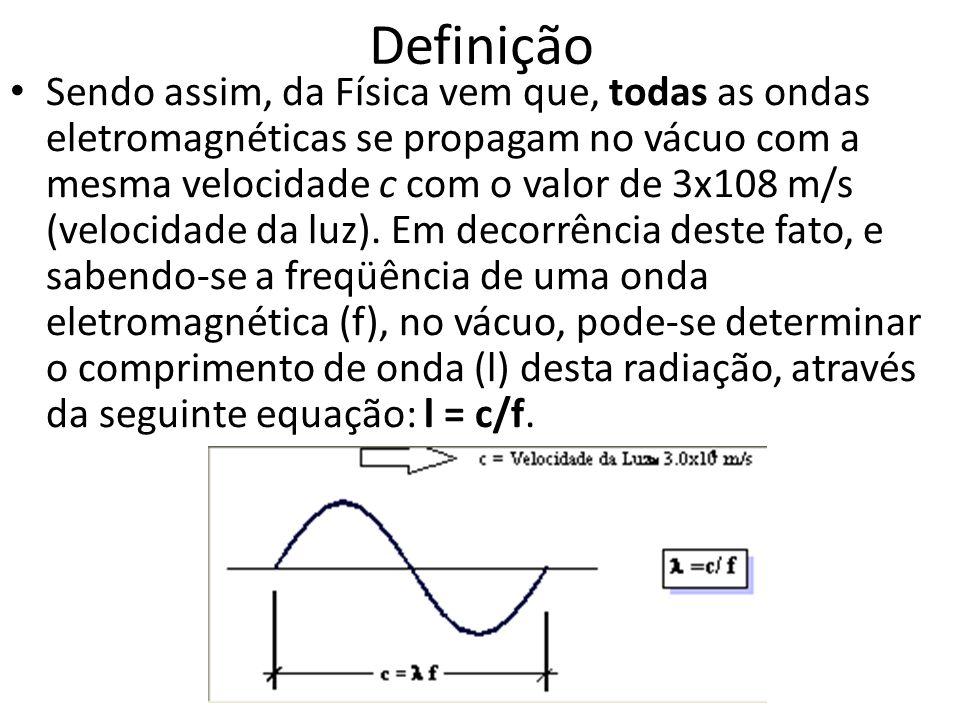 Definição Sendo assim, da Física vem que, todas as ondas eletromagnéticas se propagam no vácuo com a mesma velocidade c com o valor de 3x108 m/s (velo