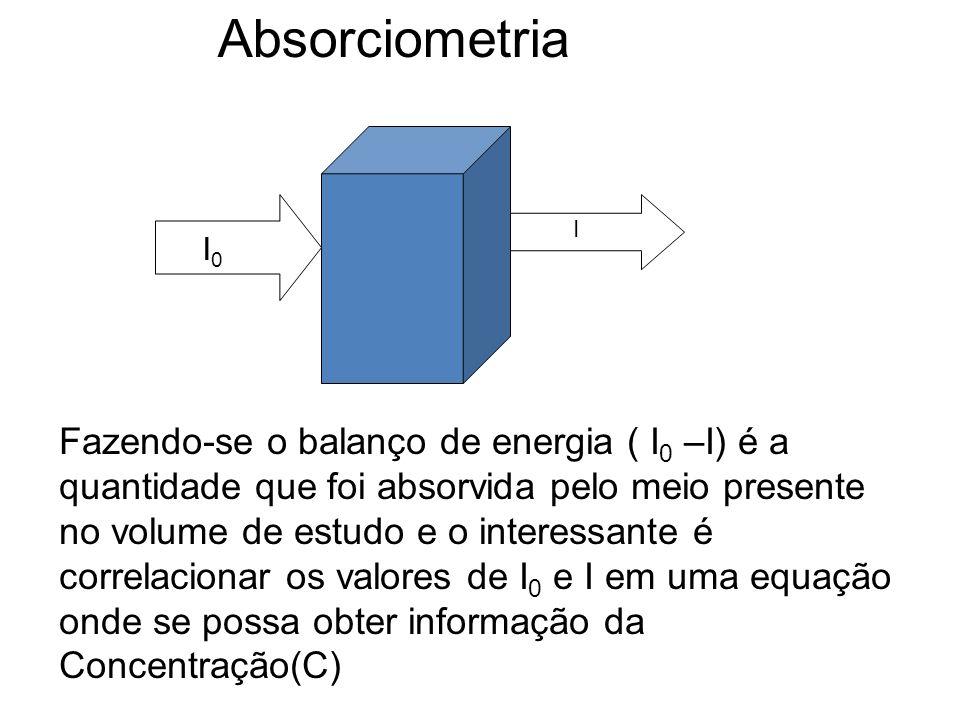 I0I0 I Fazendo-se o balanço de energia ( I 0 –I) é a quantidade que foi absorvida pelo meio presente no volume de estudo e o interessante é correlacio