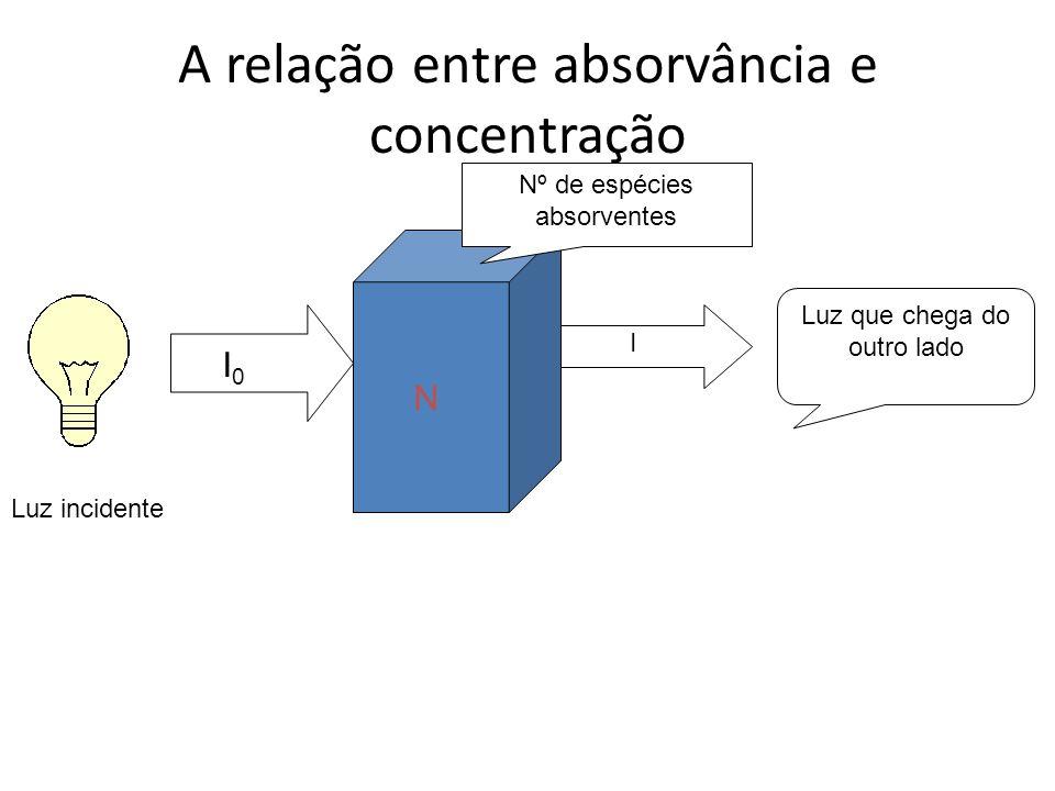 A relação entre absorvância e concentração I0I0 I N Luz incidente Nº de espécies absorventes Luz que chega do outro lado