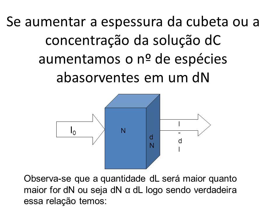 Se aumentar a espessura da cubeta ou a concentração da solução dC aumentamos o nº de espécies abasorventes em um dN I0I0 I-dII-dI N dNdN Observa-se qu