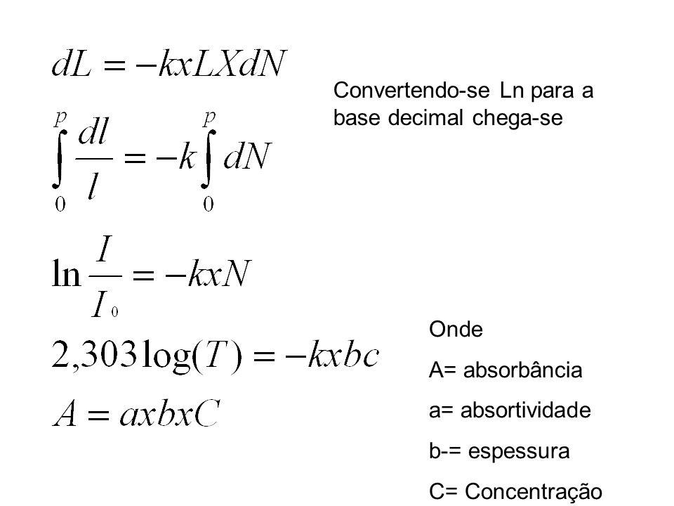 Onde A= absorbância a= absortividade b-= espessura C= Concentração Convertendo-se Ln para a base decimal chega-se