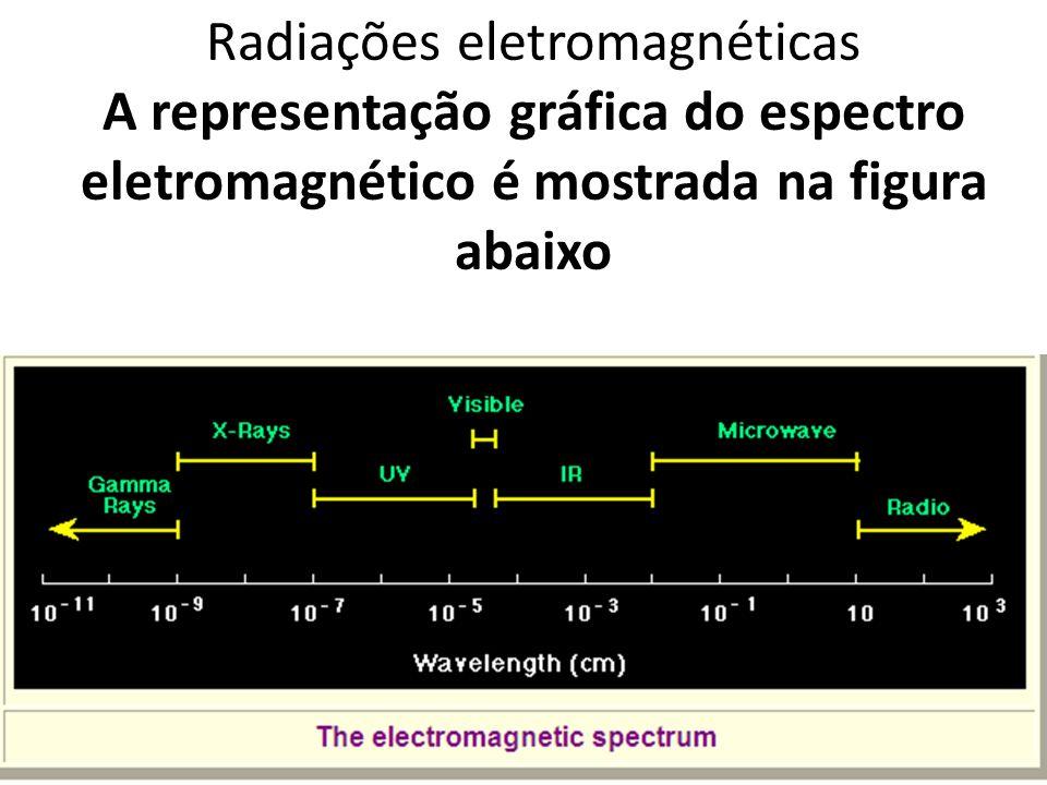 Radiações eletromagnéticas A representação gráfica do espectro eletromagnético é mostrada na figura abaixo
