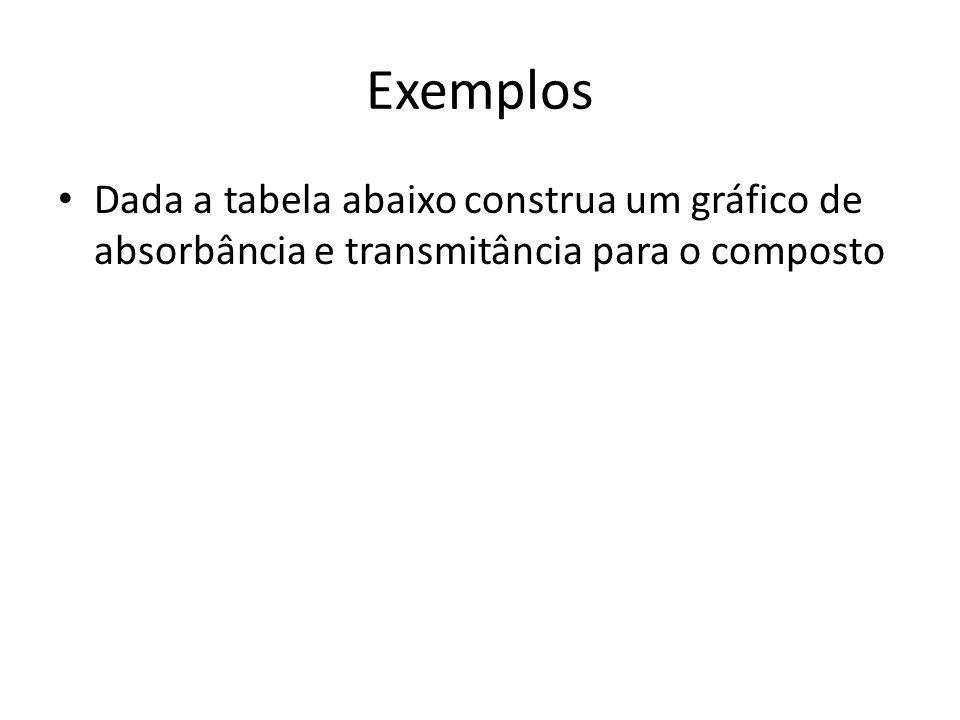 Exemplos Dada a tabela abaixo construa um gráfico de absorbância e transmitância para o composto