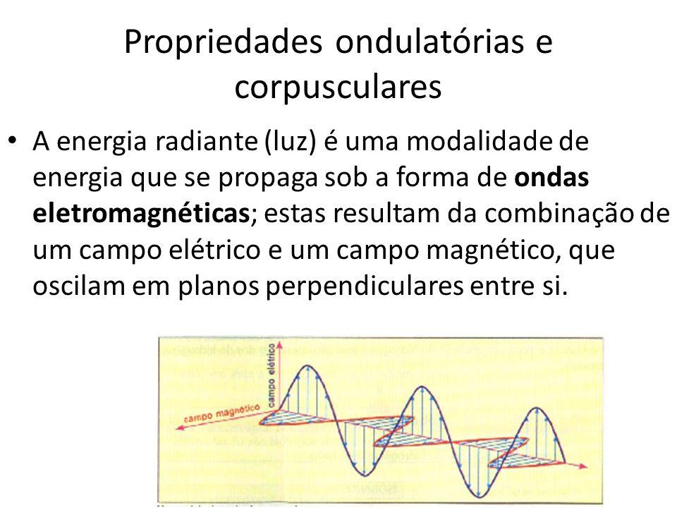 Propriedades ondulatórias e corpusculares A energia radiante (luz) é uma modalidade de energia que se propaga sob a forma de ondas eletromagnéticas; e