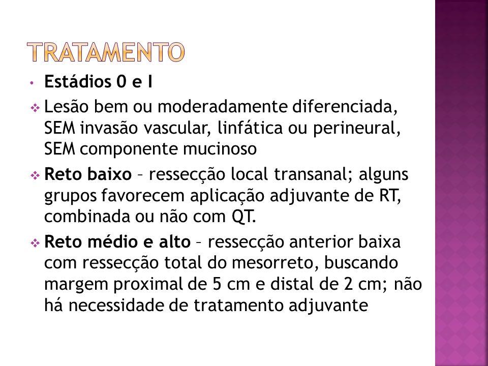 Estádios 0 e I Lesão bem ou moderadamente diferenciada, SEM invasão vascular, linfática ou perineural, SEM componente mucinoso Reto baixo – ressecção