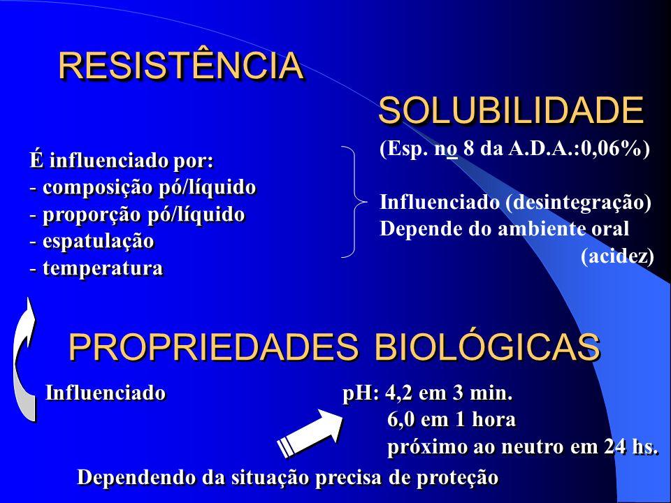 RESISTÊNCIA SOLUBILIDADE É influenciado por: - composição pó/líquido - proporção pó/líquido - espatulação - temperatura É influenciado por: - composiç