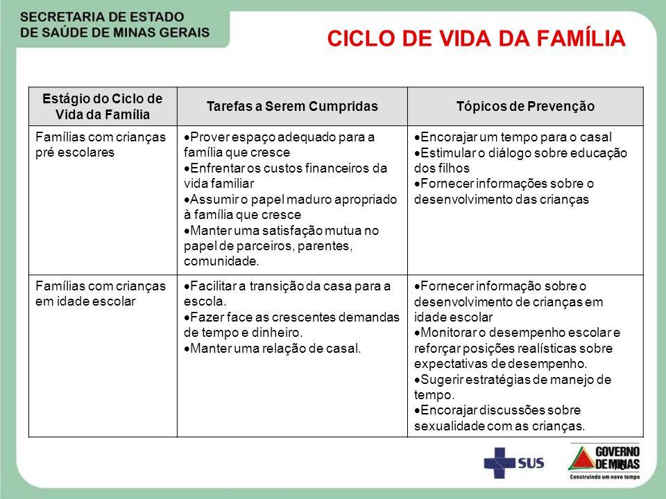 16 CICLO DE VIDA DA FAMÍLIA Estágio do Ciclo de Vida da Família Tarefas a Serem CumpridasTópicos de Prevenção Famílias com crianças pré escolares Prov