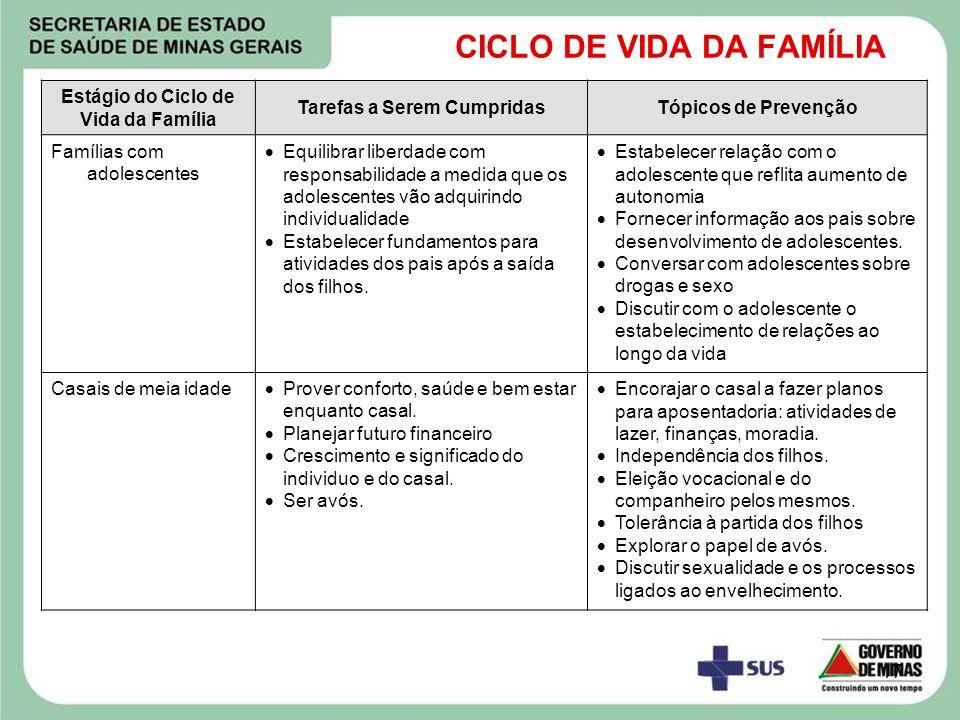 17 CICLO DE VIDA DA FAMÍLIA Estágio do Ciclo de Vida da Família Tarefas a Serem CumpridasTópicos de Prevenção Famílias com adolescentes Equilibrar lib