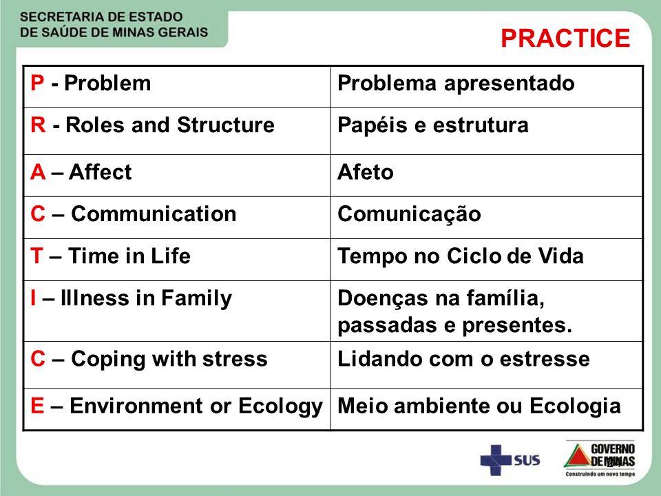 24 PRACTICE P - ProblemProblema apresentado R - Roles and StructurePapéis e estrutura A – AffectAfeto C – CommunicationComunicação T – Time in LifeTem