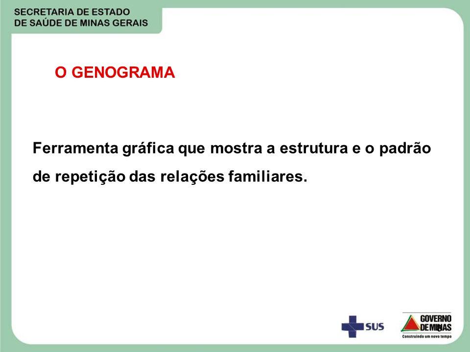 8 O GENOGRAMA Ferramenta gráfica que mostra a estrutura e o padrão de repetição das relações familiares.