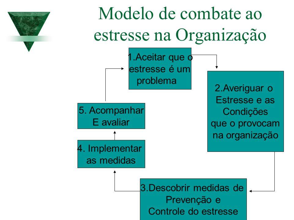 Modelo de combate ao estresse na Organização 1.Aceitar que o estresse é um problema 2.Averiguar o Estresse e as Condições que o provocam na organizaçã