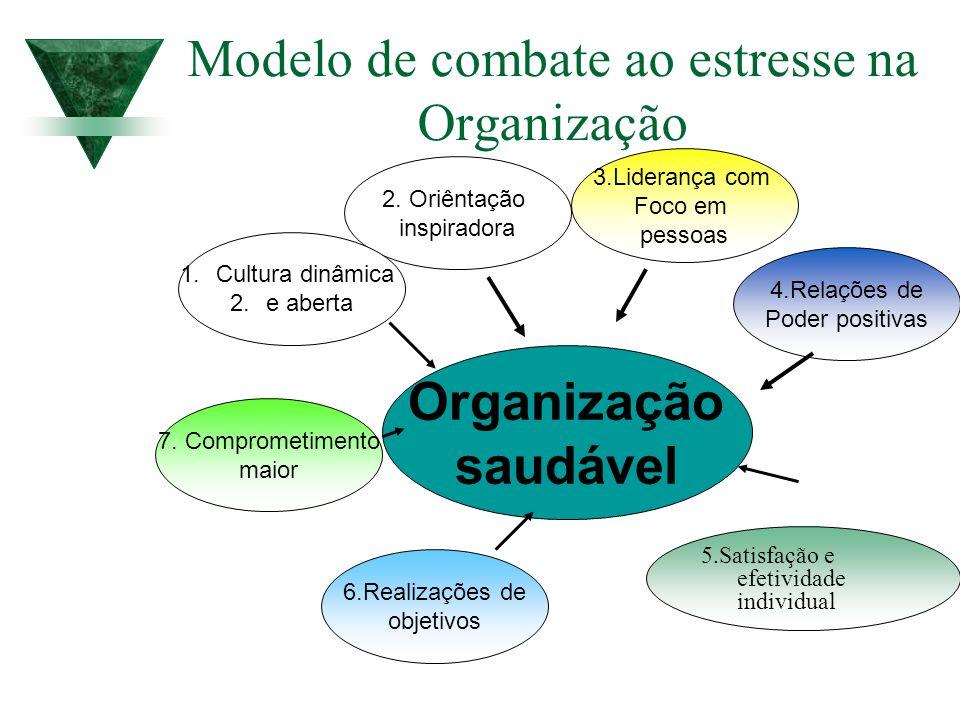 Organização saudável 2. Oriêntação inspiradora 5.Satisfação e efetividade individual 1.Cultura dinâmica 2.e aberta 7. Comprometimento maior 3.Lideranç
