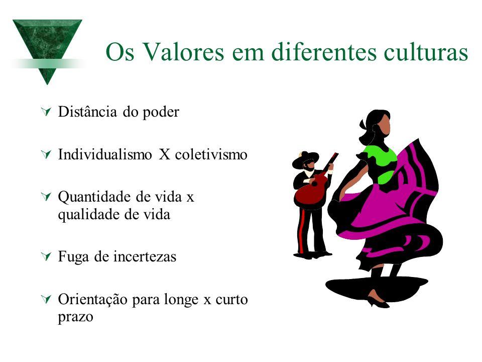 Os Valores em diferentes culturas Distância do poder Individualismo X coletivismo Quantidade de vida x qualidade de vida Fuga de incertezas Orientação