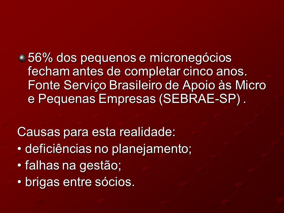 56% dos pequenos e micronegócios fecham antes de completar cinco anos. Fonte Serviço Brasileiro de Apoio às Micro e Pequenas Empresas (SEBRAE-SP). Cau