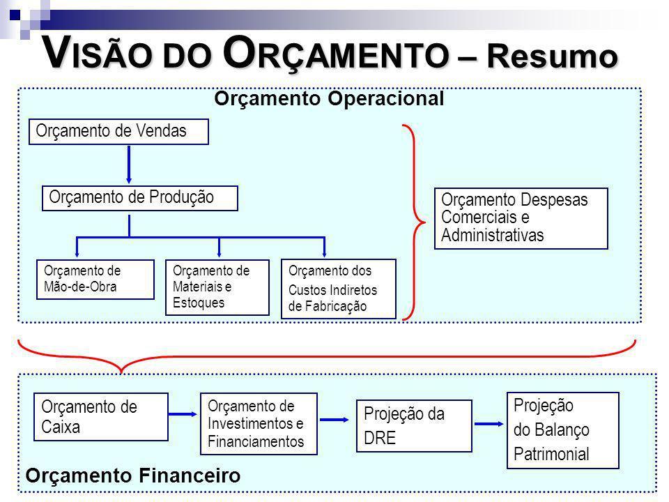 Orçamento Financeiro Orçamento de Investimentos e Financiamentos Orçamento de Caixa Projeção da DRE Projeção do Balanço Patrimonial Orçamento Operacio