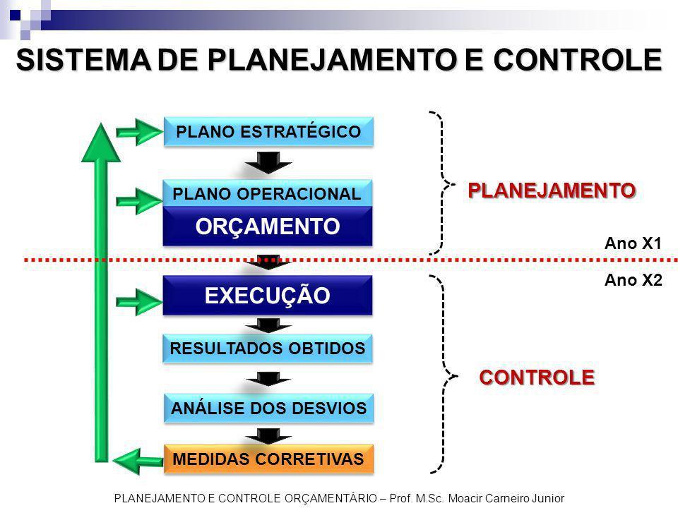 PLANEJAMENTO E CONTROLE ORÇAMENTÁRIO – Prof. M.Sc. Moacir Carneiro Junior SISTEMA DE PLANEJAMENTO E CONTROLE PLANO ESTRATÉGICO PLANO OPERACIONAL ORÇAM