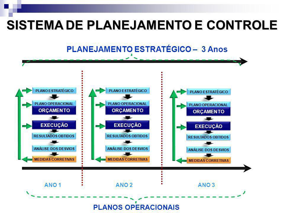 PLANEJAMENTO ESTRATÉGICO – 3 Anos PLANOS OPERACIONAIS ANO 1 ANO 2ANO 3 SISTEMA DE PLANEJAMENTO E CONTROLE