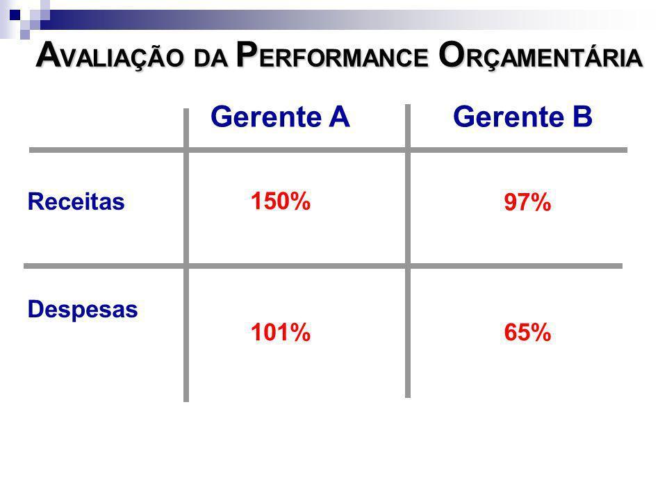 A VALIAÇÃO DA P ERFORMANCE O RÇAMENTÁRIA Receitas Despesas Gerente A Gerente B 150% 97% 101%65%