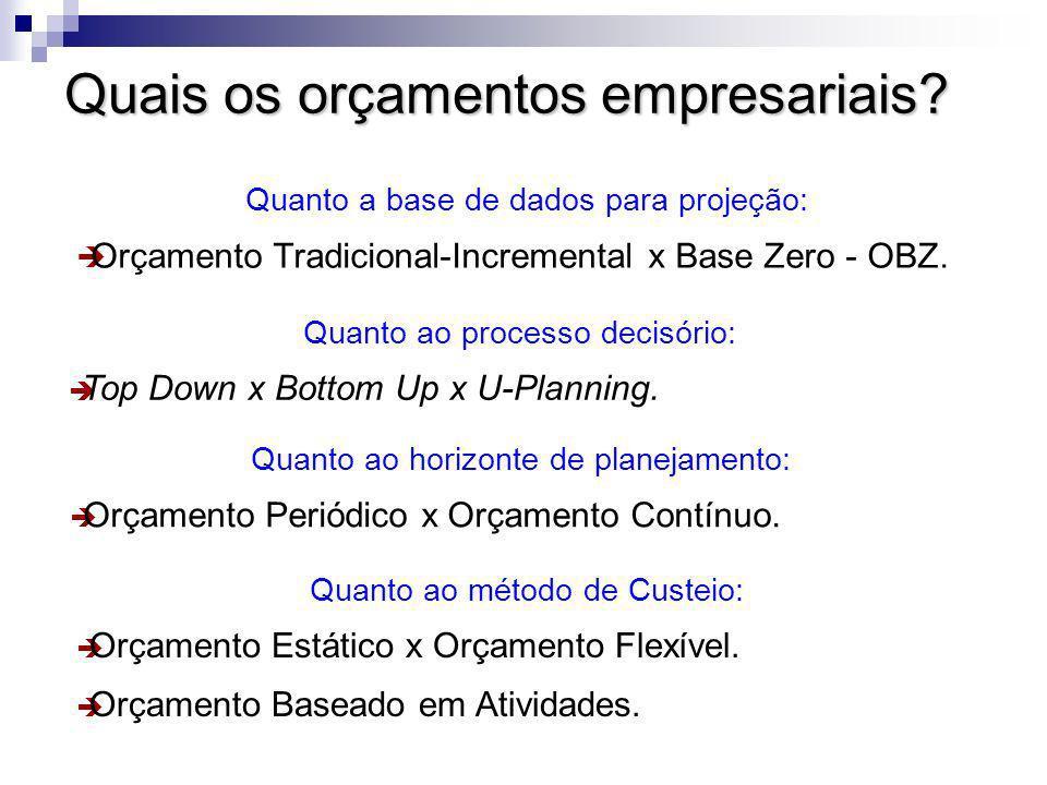 Quais os orçamentos empresariais? Quanto a base de dados para projeção: Orçamento Tradicional-Incremental x Base Zero - OBZ. Quanto ao processo decisó