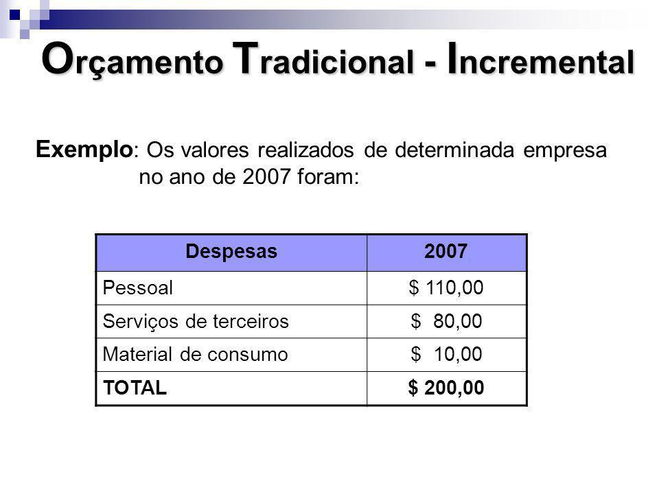 Exemplo : Os valores realizados de determinada empresa no ano de 2007 foram: Despesas2007 Pessoal$ 110,00 Serviços de terceiros$ 80,00 Material de con