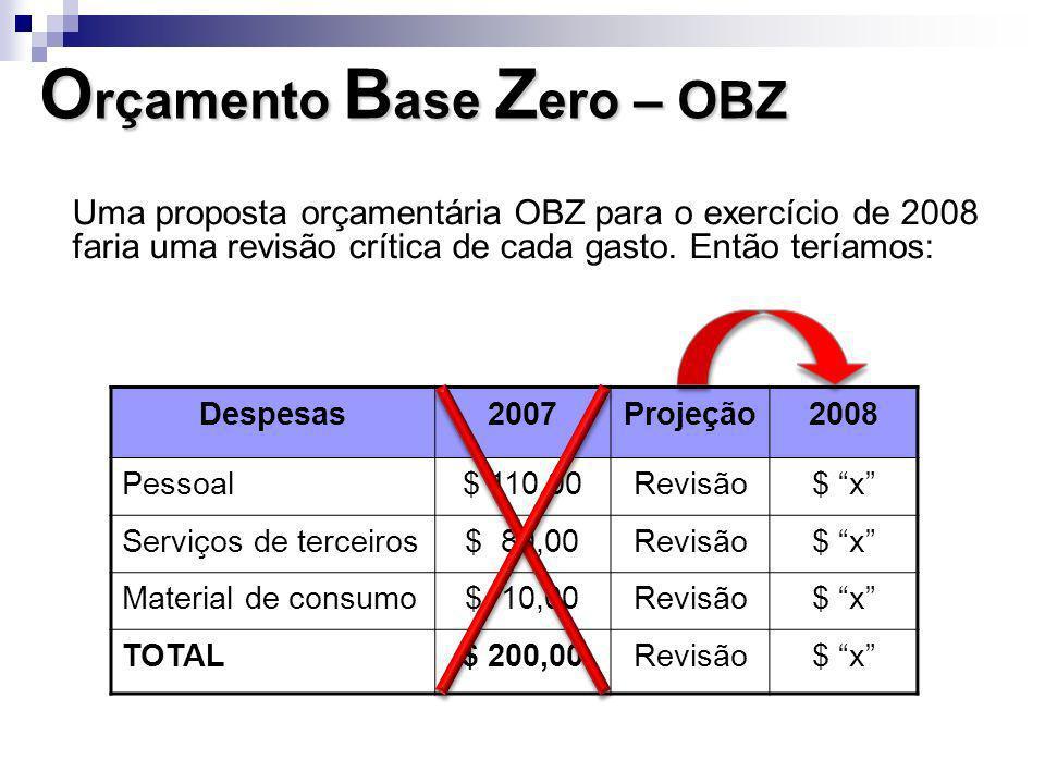 Uma proposta orçamentária OBZ para o exercício de 2008 faria uma revisão crítica de cada gasto. Então teríamos: Despesas2007Projeção2008 Pessoal$ 110,