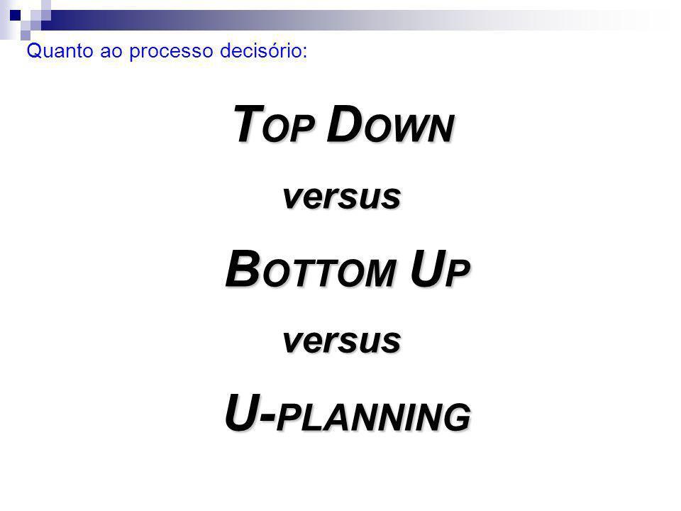As opções para elaboração do orçamento, segundo o processo decisório, podem ser classificadas em: TOP-DOWN – Processo descendente de cima para baixo; BOTTOM-UP – Processo ascendente de baixo para cima; U-PLANNING – Processo misto.