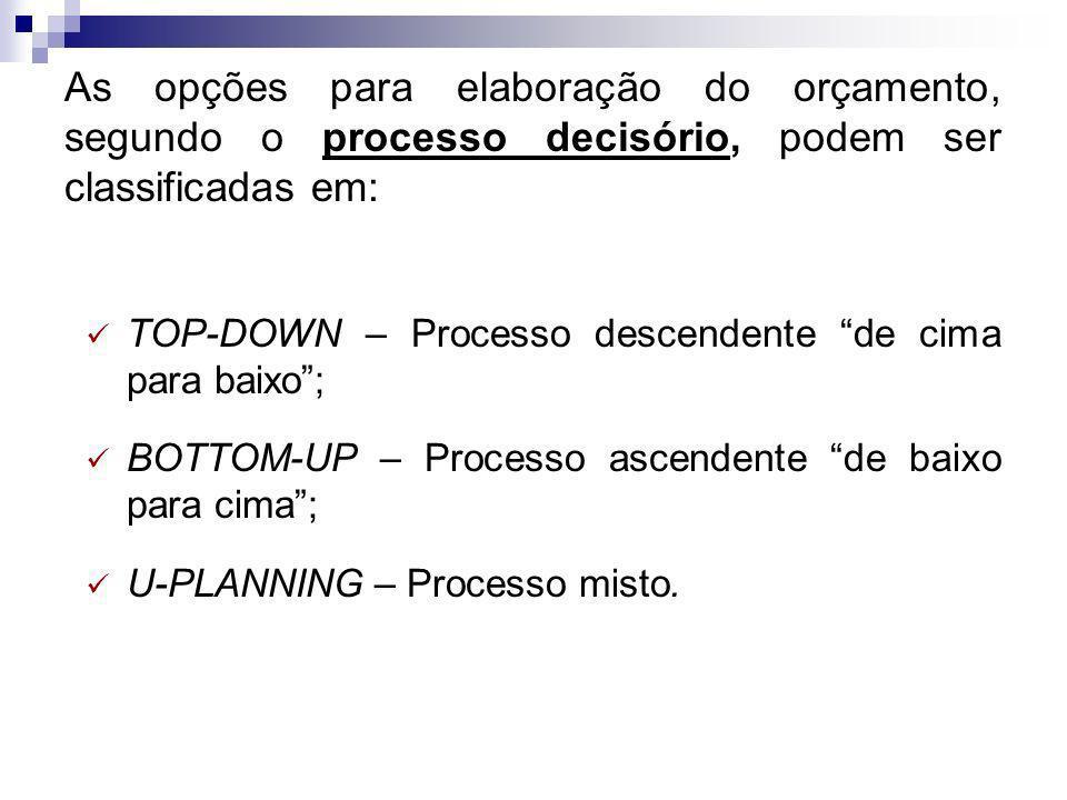 As opções para elaboração do orçamento, segundo o processo decisório, podem ser classificadas em: TOP-DOWN – Processo descendente de cima para baixo;