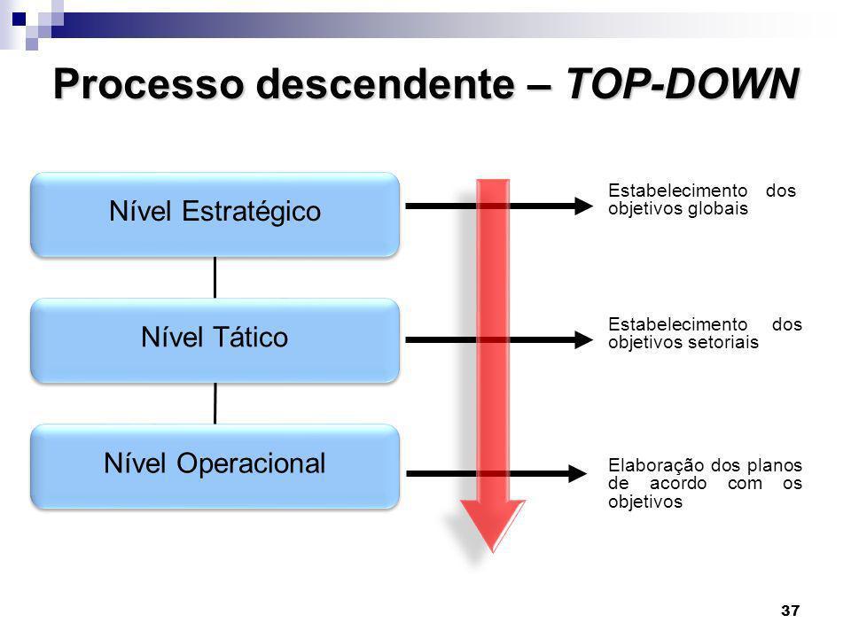 37 Processo descendente – TOP-DOWN Nível Estratégico Nível Tático Nível Operacional Estabelecimento dos objetivos globais Estabelecimento dos objetivo