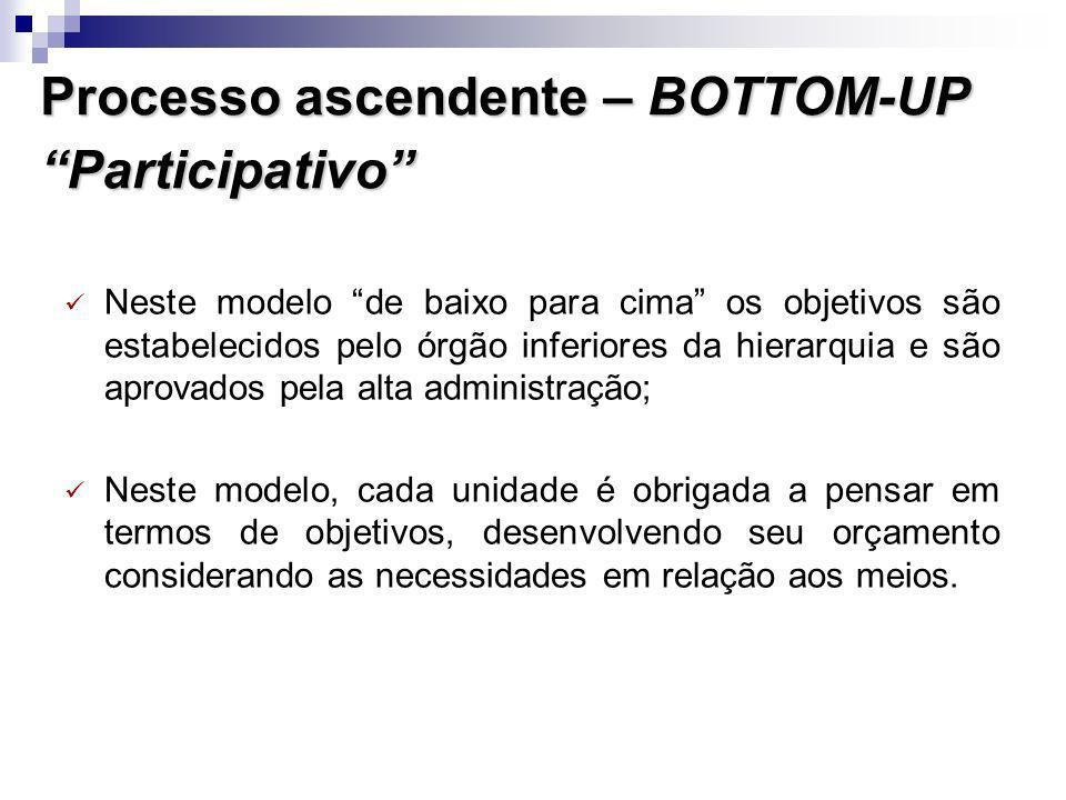 Processo ascendente – BOTTOM-UP Participativo Neste modelo de baixo para cima os objetivos são estabelecidos pelo órgão inferiores da hierarquia e são