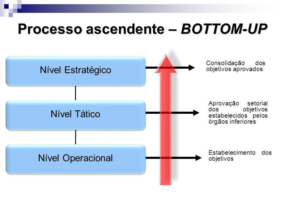 Processo ascendente – BOTTOM-UP Nível Estratégico Nível Tático Nível Operacional Consolidação dos objetivos aprovados Aprovação setorial dos objetivos