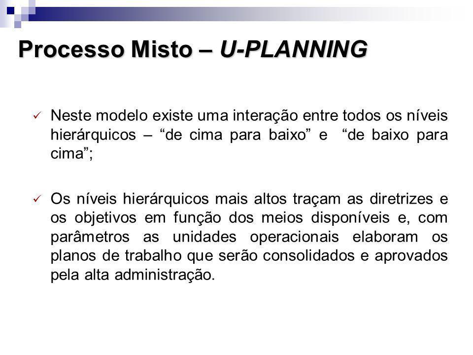 Processo Misto – U-PLANNING Neste modelo existe uma interação entre todos os níveis hierárquicos – de cima para baixo e de baixo para cima; Os níveis