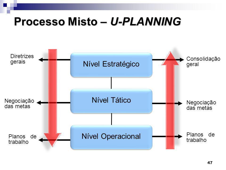 47 Processo Misto – U-PLANNING Nível Estratégico Nível Tático Nível Operacional Consolidação geral Negociação das metas Planos de trabalho Diretrizes