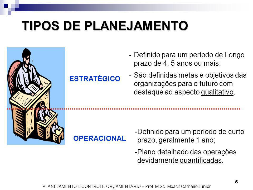 PLANEJAMENTO E CONTROLE ORÇAMENTÁRIO – Prof. M.Sc. Moacir Carneiro Junior 5 TIPOS DE PLANEJAMENTO ESTRATÉGICO OPERACIONAL -Definido para um período de