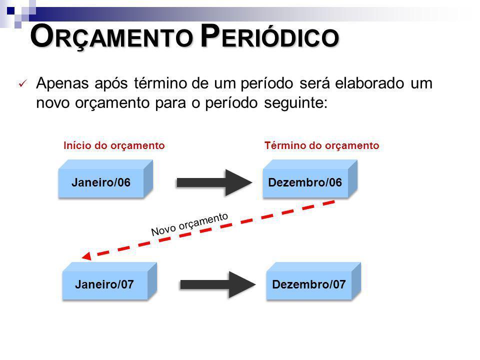 O RÇAMENTO P ERIÓDICO Apenas após término de um período será elaborado um novo orçamento para o período seguinte: Janeiro/06 Dezembro/06 Janeiro/07 De
