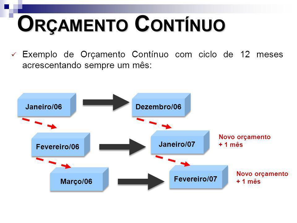 O RÇAMENTO C ONTÍNUO Exemplo de Orçamento Contínuo com ciclo de 12 meses acrescentando sempre um mês: Janeiro/06 Dezembro/06 Fevereiro/06 Janeiro/07 N