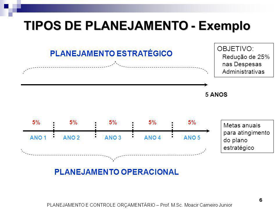 PLANEJAMENTO E CONTROLE ORÇAMENTÁRIO – Prof. M.Sc. Moacir Carneiro Junior 6 TIPOS DE PLANEJAMENTO - Exemplo PLANEJAMENTO ESTRATÉGICO PLANEJAMENTO OPER