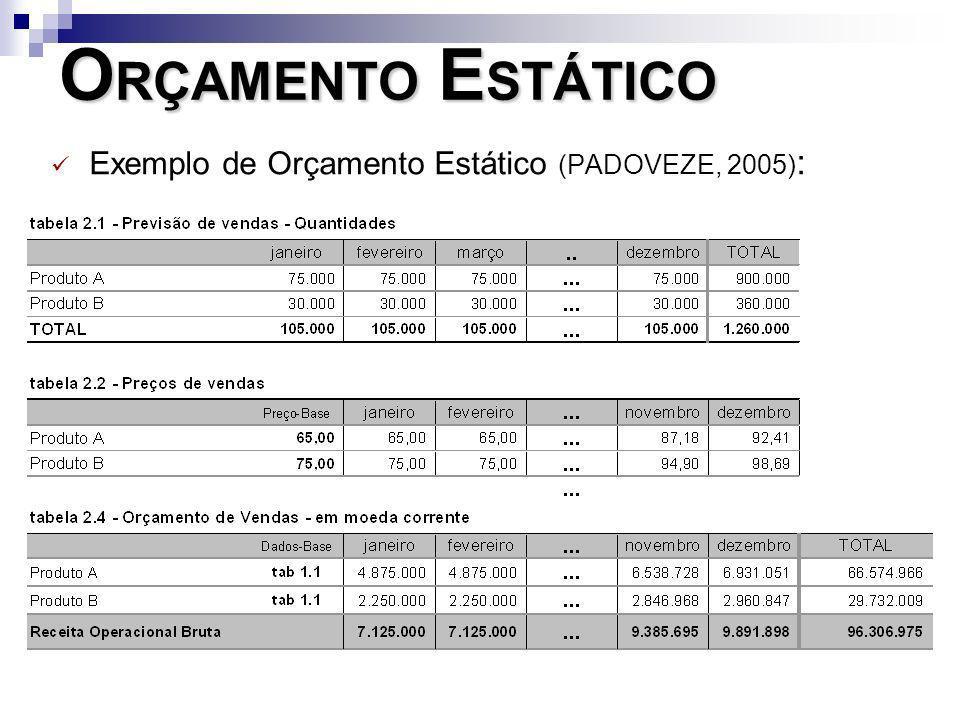 O RÇAMENTO E STÁTICO Exemplo de Orçamento Estático (PADOVEZE, 2005) :