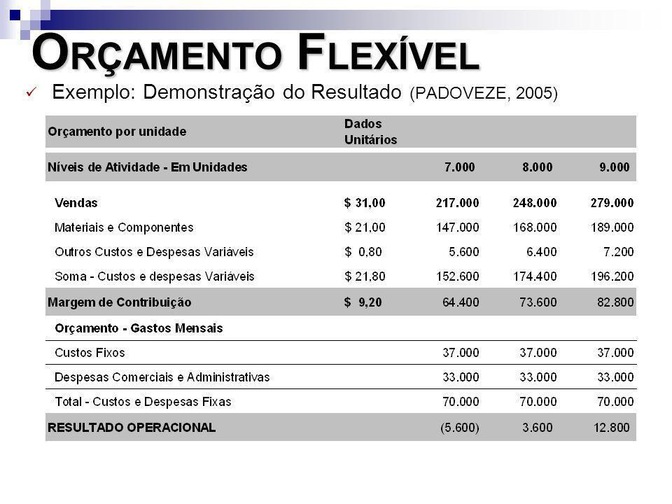 O RÇAMENTO F LEXÍVEL Exemplo: Demonstração do Resultado (PADOVEZE, 2005)