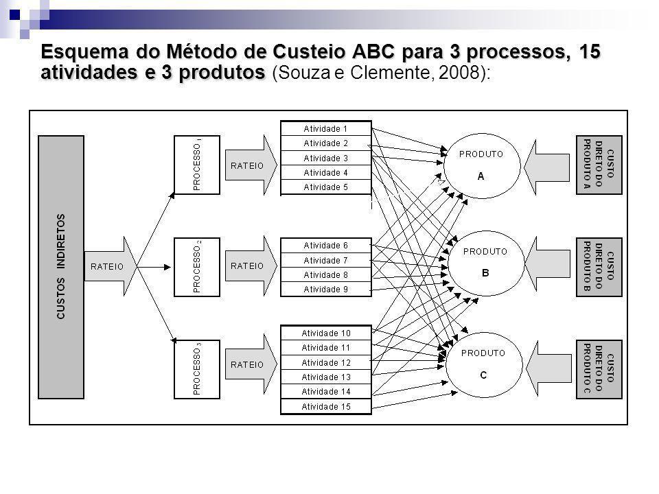 Esquema do Método de Custeio ABC para 3 processos, 15 atividades e 3 produtos Esquema do Método de Custeio ABC para 3 processos, 15 atividades e 3 pro