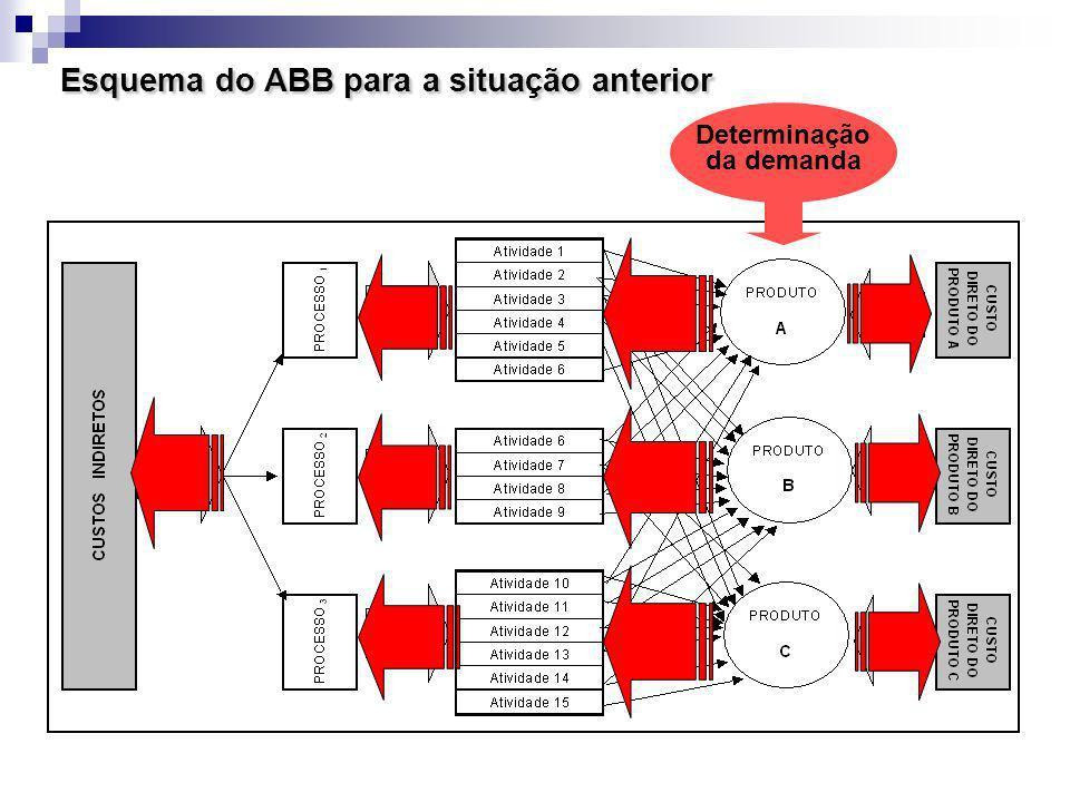 Esquema do ABB para a situação anterior Determinação da demanda