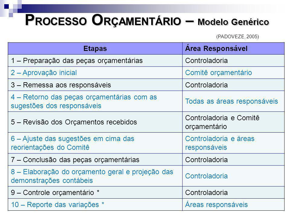 P ROCESSO O RÇAMENTÁRIO – Modelo Genérico EtapasÁrea Responsável 1 – Preparação das peças orçamentáriasControladoria 2 – Aprovação inicialComitê orçam