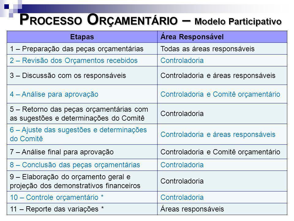 EtapasÁrea Responsável 1 – Preparação das peças orçamentáriasTodas as áreas responsáveis 2 – Revisão dos Orçamentos recebidosControladoria 3 – Discuss