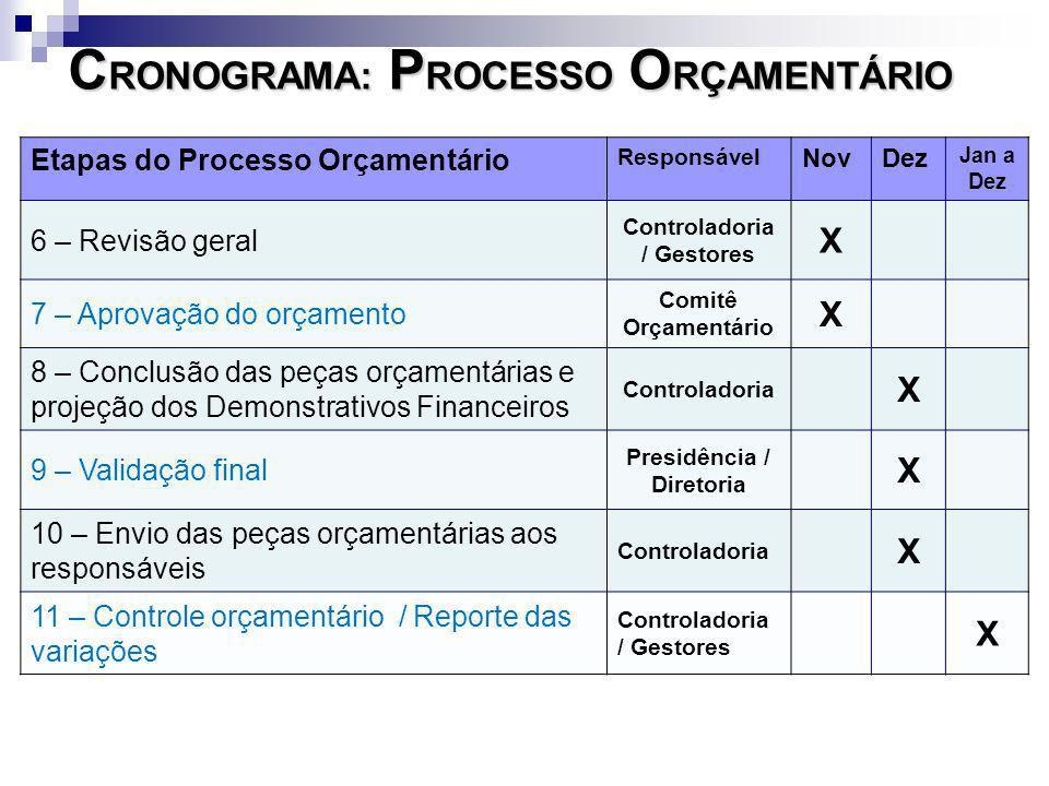 Etapas do Processo Orçamentário Responsável NovDez Jan a Dez 6 – Revisão geral Controladoria / Gestores X 7 – Aprovação do orçamento Comitê Orçamentár
