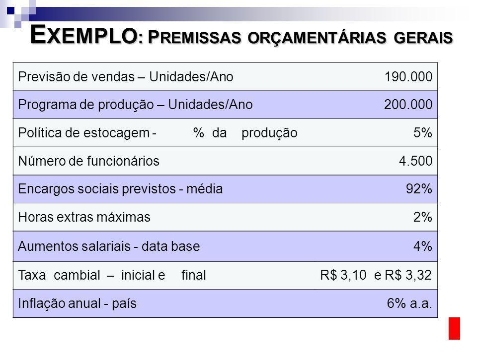 E XEMPLO : P REMISSAS ORÇAMENTÁRIAS GERAIS Previsão de vendas – Unidades/Ano190.000 Programa de produção – Unidades/Ano200.000 Política de estocagem -