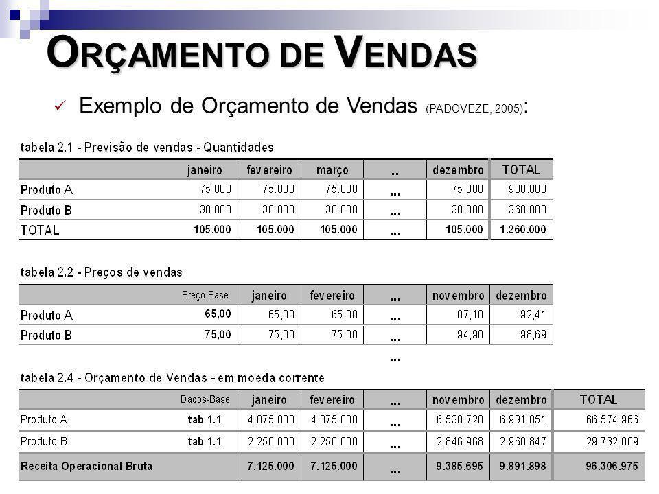 O RÇAMENTO DE V ENDAS Exemplo de Orçamento de Vendas (PADOVEZE, 2005) :